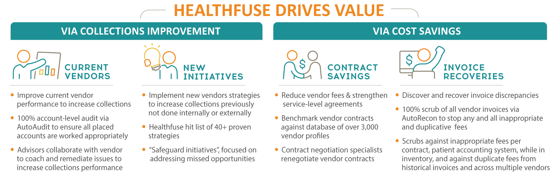 Figure: Healthfuse Drives Value: Healthfuse Value Levers